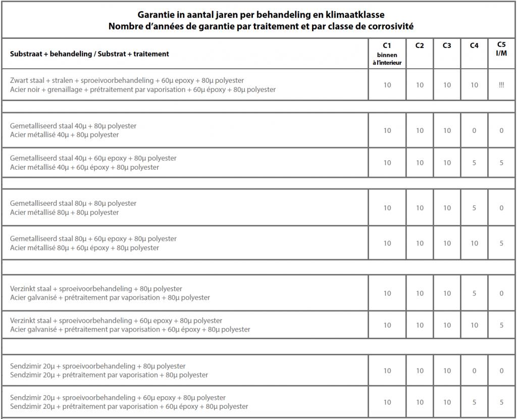 Garantievoorwaarden poedercoaten (samenvatting) v2